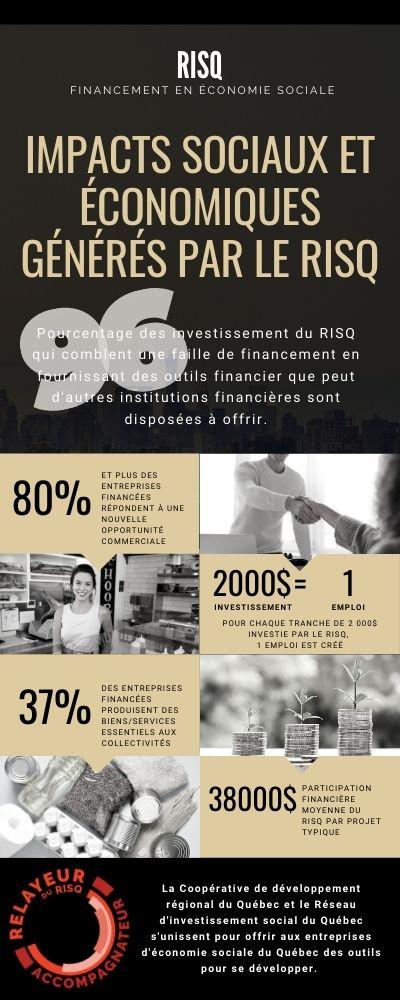 Infographie - Financement RISQ - CDRQ